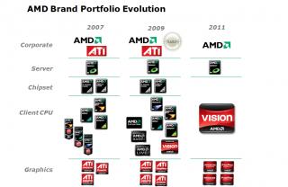 AMDs Marekenplanung