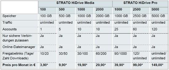 preise-von-strato-fuer-hidrive-bitpage