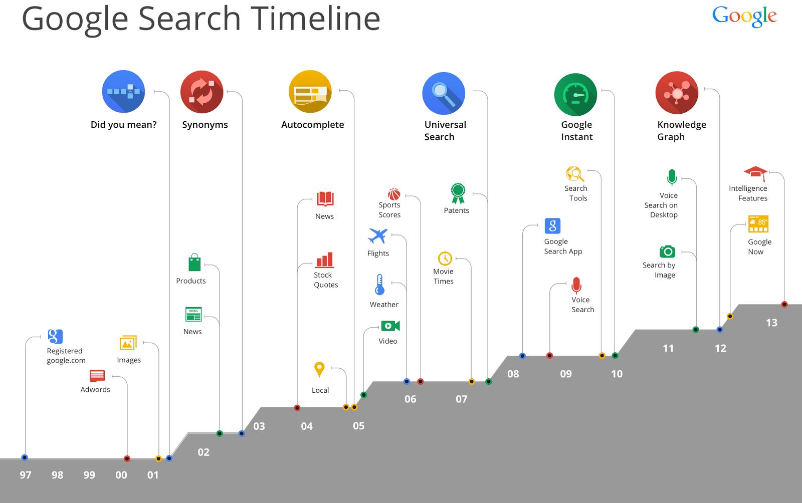 Google Suche Timeline