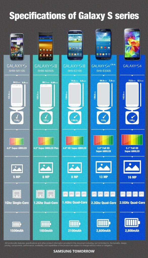 Galaxy S Geräte Vergleich. S5