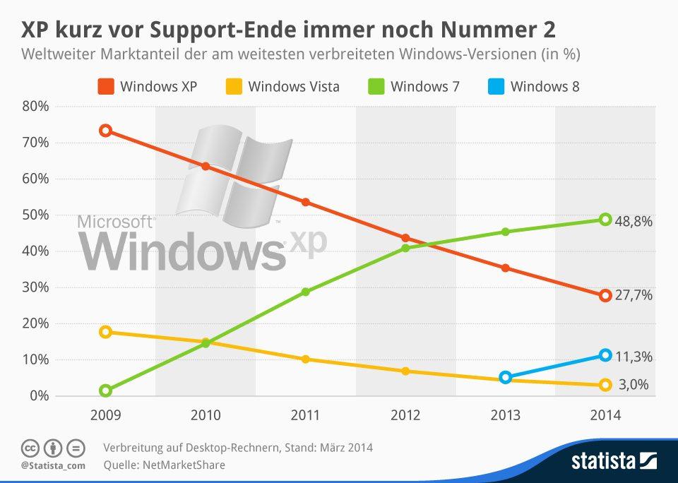 Statista-Infografik_798_weltweite-marktanteile-ausgewaehlter-windows-betriebssysteme-