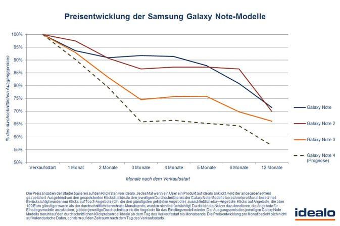 preis-samsung-galaxy-note