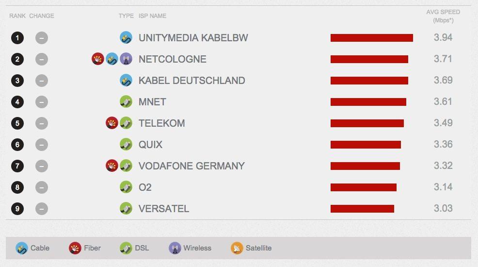 Netflix Messung Datengeschwindigkeit Deutschland